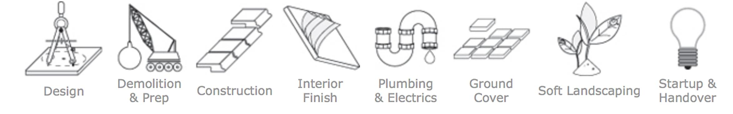Swimming pool design, construction, renovation, resurfacing and fibreglass coatings Perth